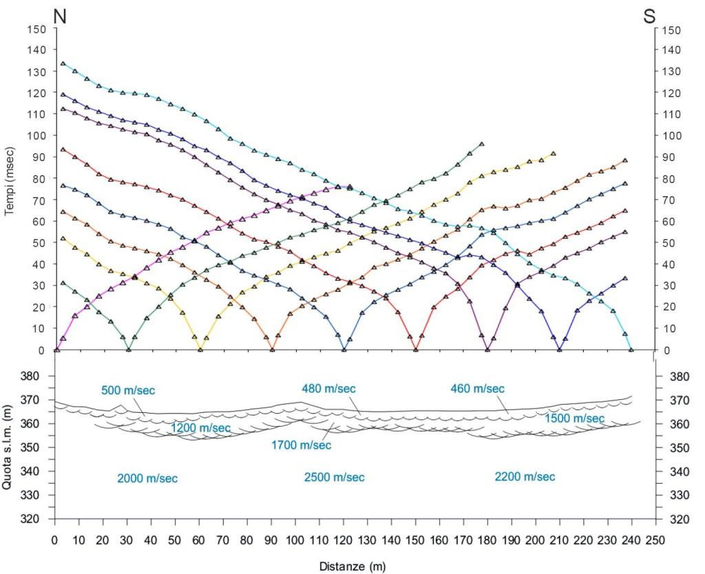 Grafico Sismica a Rifrazione