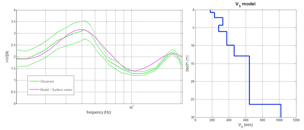 Prospezione sismica HVSR