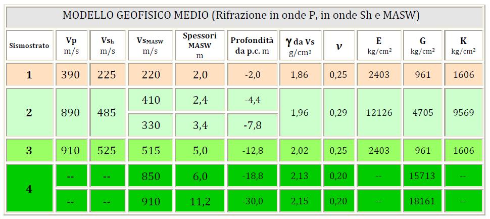 SISMICA A RIFRAZIONE
