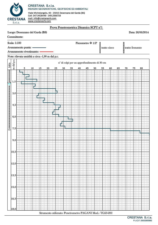 Prove Penetrometriche Dinamiche DPSH