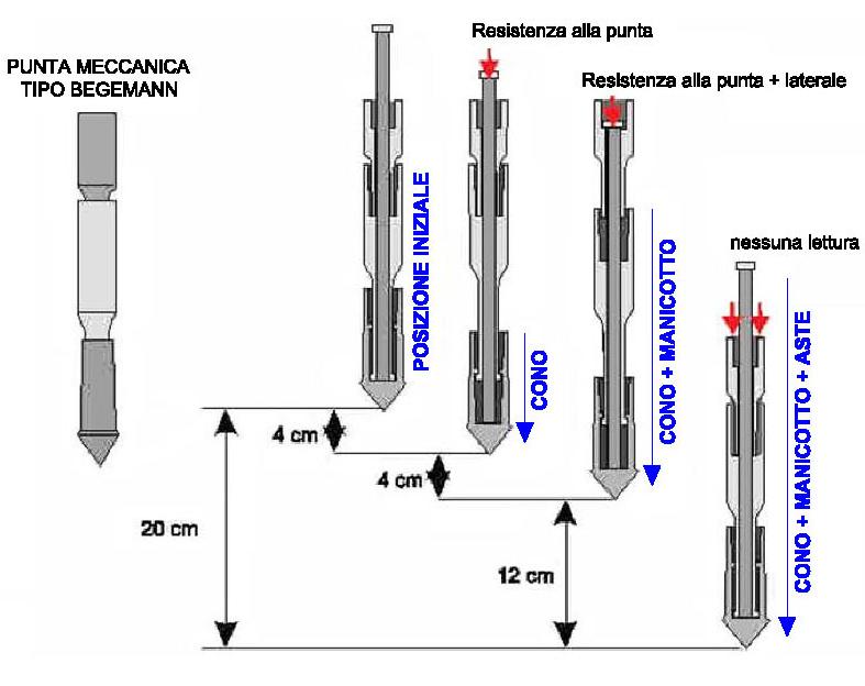 Schema Prove Penetrometriche Statiche