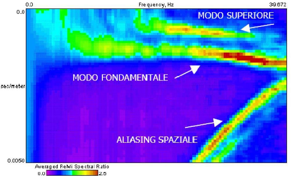 Spettro MASW passiva – ReMi